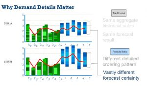 Probabalistic Forecasting - Why Demand Details Matter