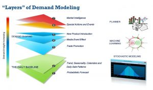 The Probabalistic Forecast can be Foundation Layer for Full Demand Model