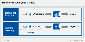 Traditional analytics versus Machine Learning