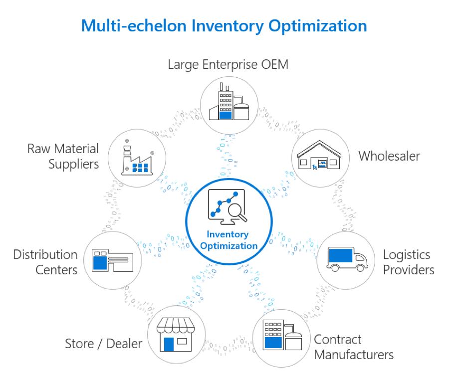 The multi-echelon inventory optimization approach