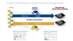 End-to-End Planning of a Three Tier Telecom Supply Chain