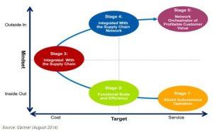 Gartner Maturity Curve