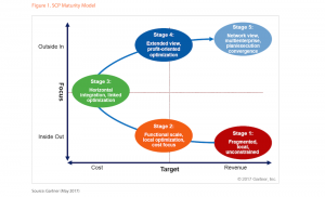 Gartner SCP five stage maturity model