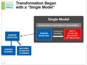 Single_Model_of_Supply_Chain