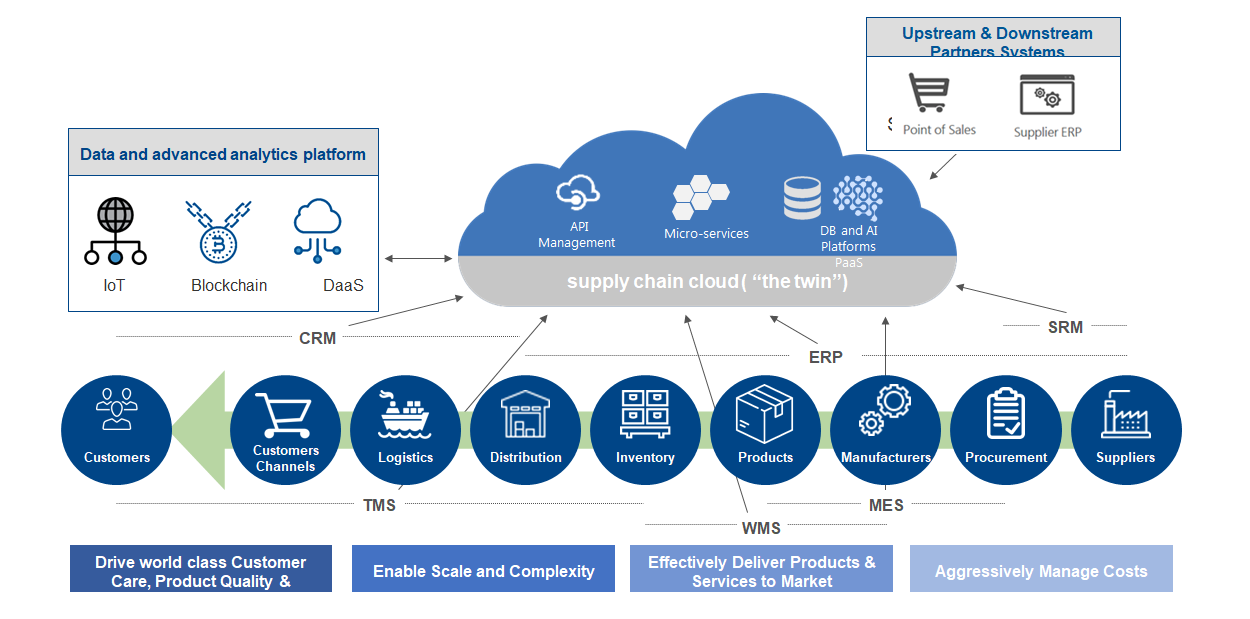 Which Supply Chain Planning Processes Should We Automate