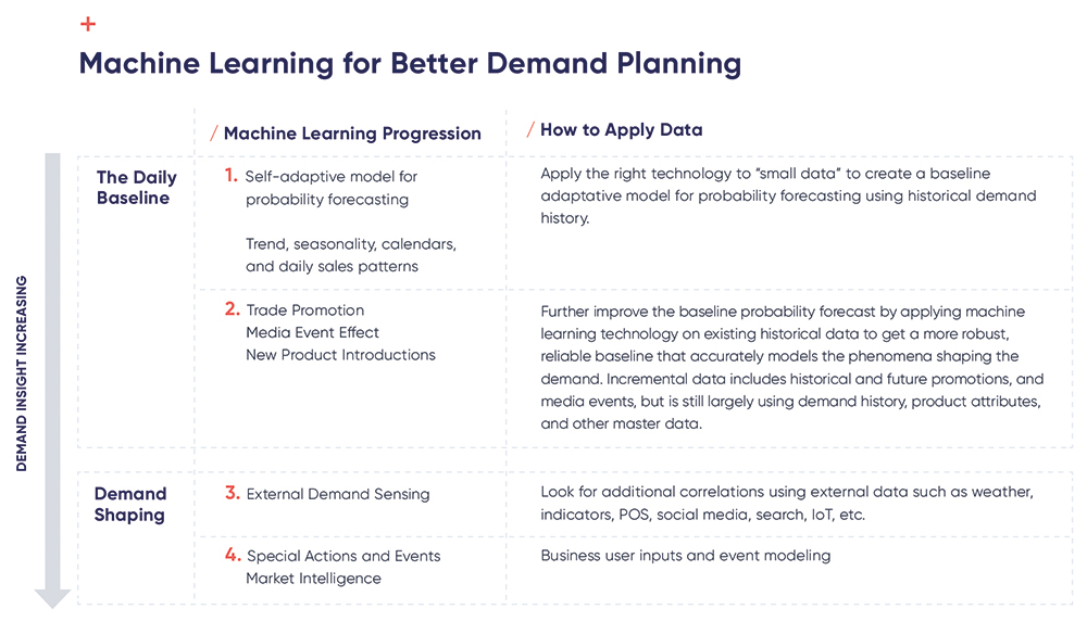 Quick Start Guide to Using Machine Learning for Demand Planning