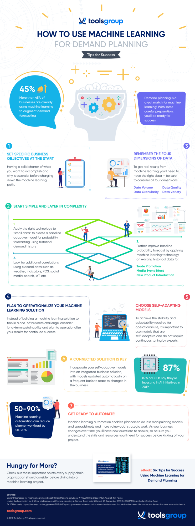 Infographic: How to Win Big with Machine Learning for Demand