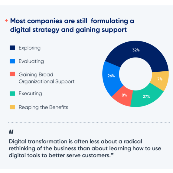 Infographic: Digital Transformation in Supply Chain Planning