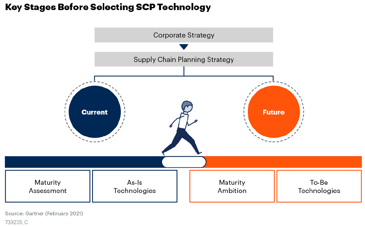 Key stages Before Selecting SCP Technology